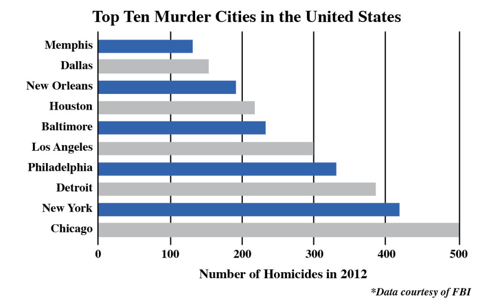 top 10 crime cities in the us 2013